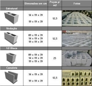Bloco de concreto vedacao e estrutural