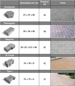 tabela pisos formatos